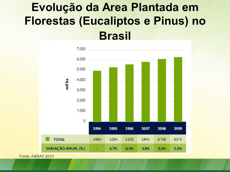 Evolução da Area Plantada em Florestas (Eucaliptos e Pinus) no Brasil