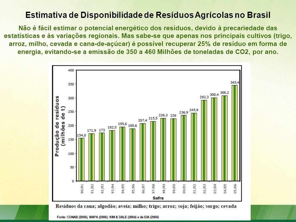 Estimativa de Disponibilidade de Resíduos Agrícolas no Brasil