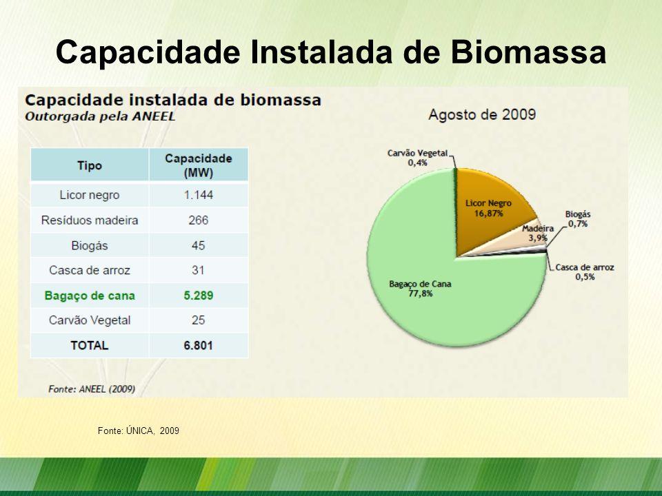 Capacidade Instalada de Biomassa