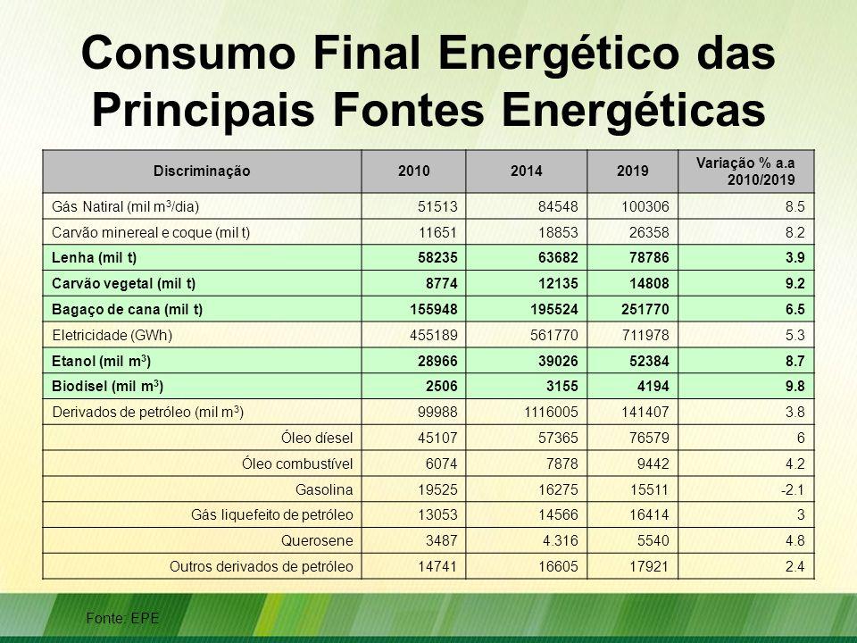 Consumo Final Energético das Principais Fontes Energéticas