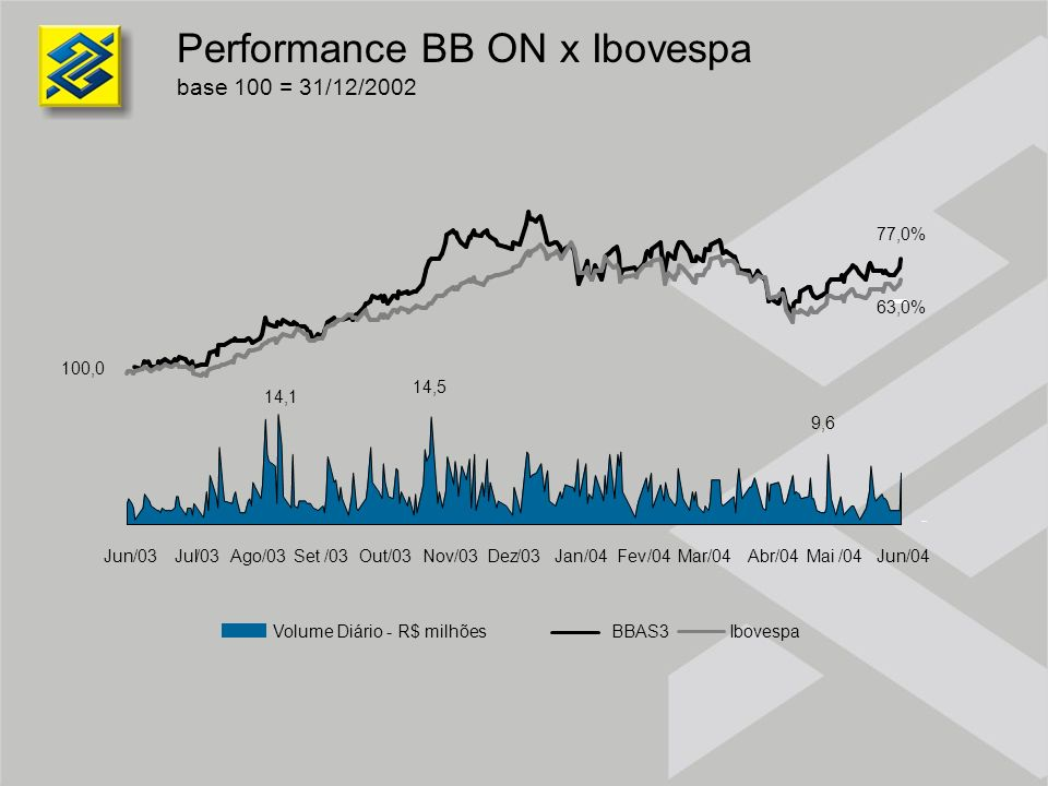 Performance BB ON x Ibovespa