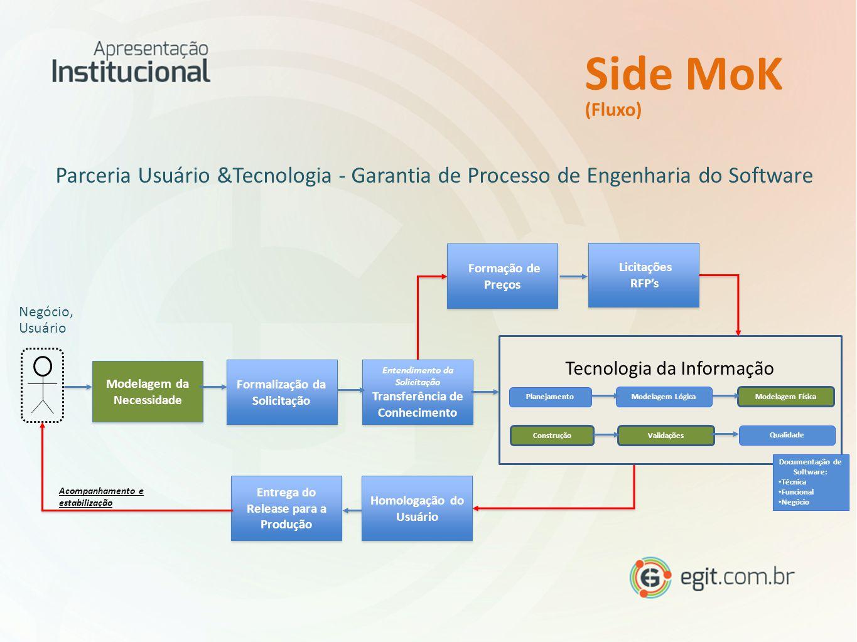 Side MoK (Fluxo) Parceria Usuário &Tecnologia - Garantia de Processo de Engenharia do Software. Formação de Preços.