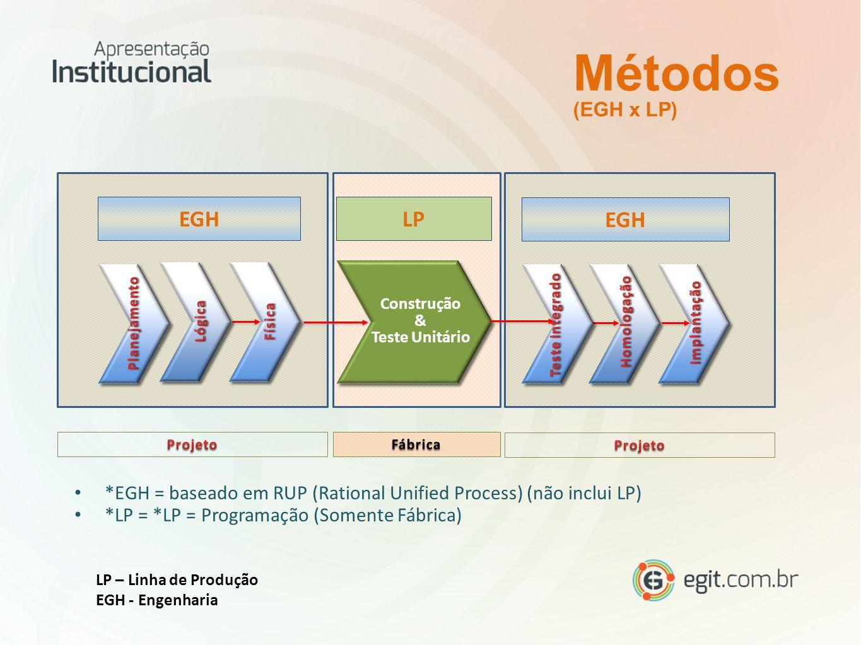 Métodos EGH LP EGH (EGH x LP)