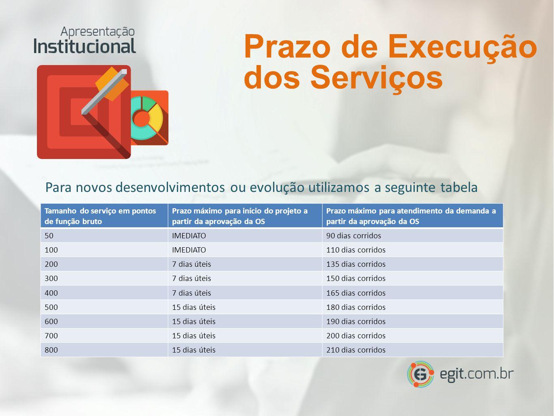 Prazo de Execução dos Serviços