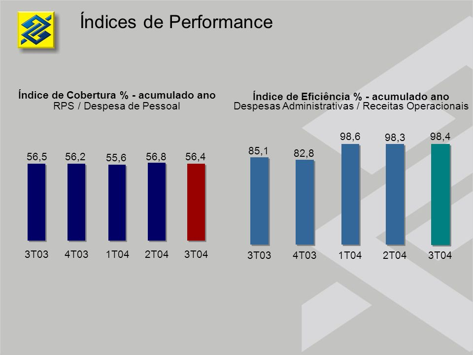 Índices de Performance