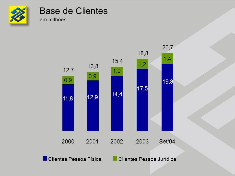 Base de Clientes em milhões. 14,4. 1,0. 2002. 15,4. 12,9. 0,9. 2001. 13,8. 11,8. 2000. 12,7.