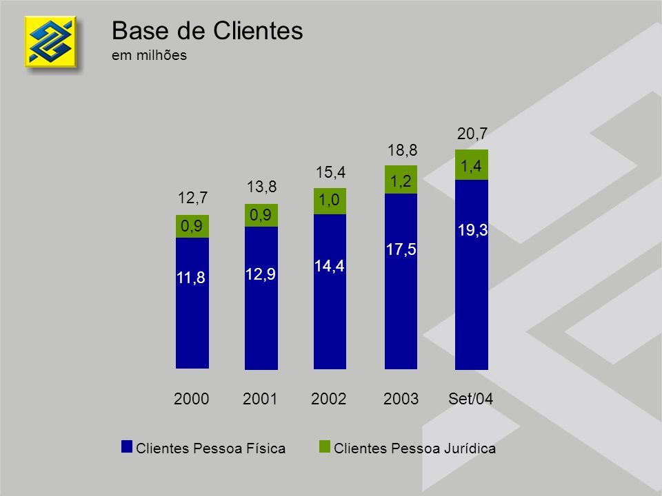 Base de Clientesem milhões. 14,4. 1,0. 2002. 15,4. 12,9. 0,9. 2001. 13,8. 11,8. 2000. 12,7. 2003. 17,5.