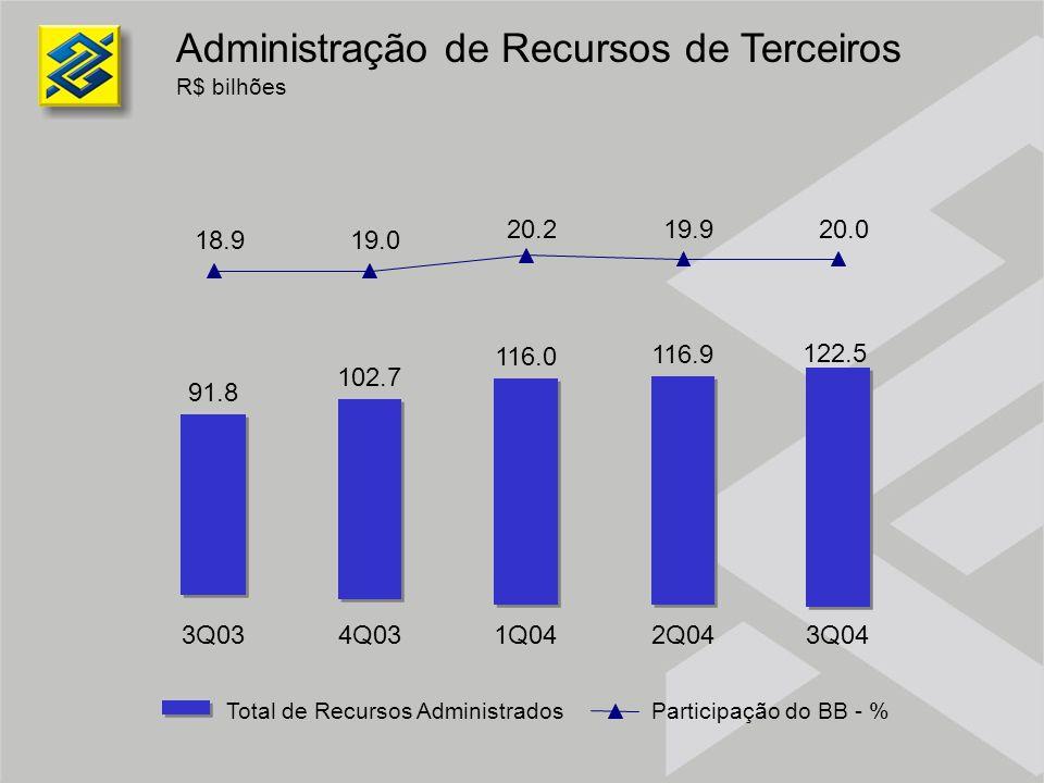 Administração de Recursos de Terceiros