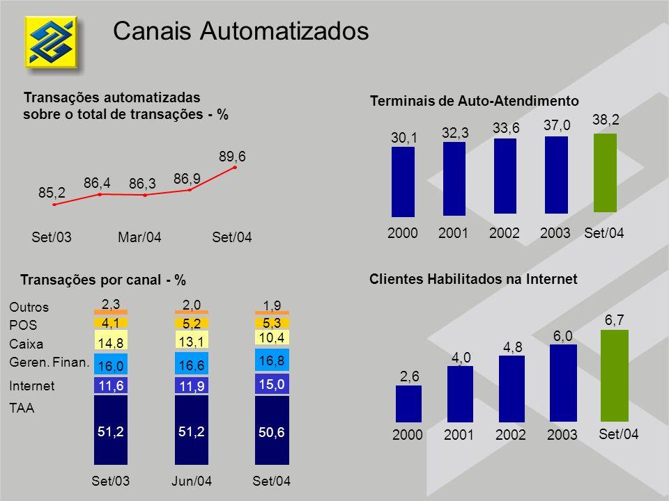 Canais Automatizados Transações automatizadas