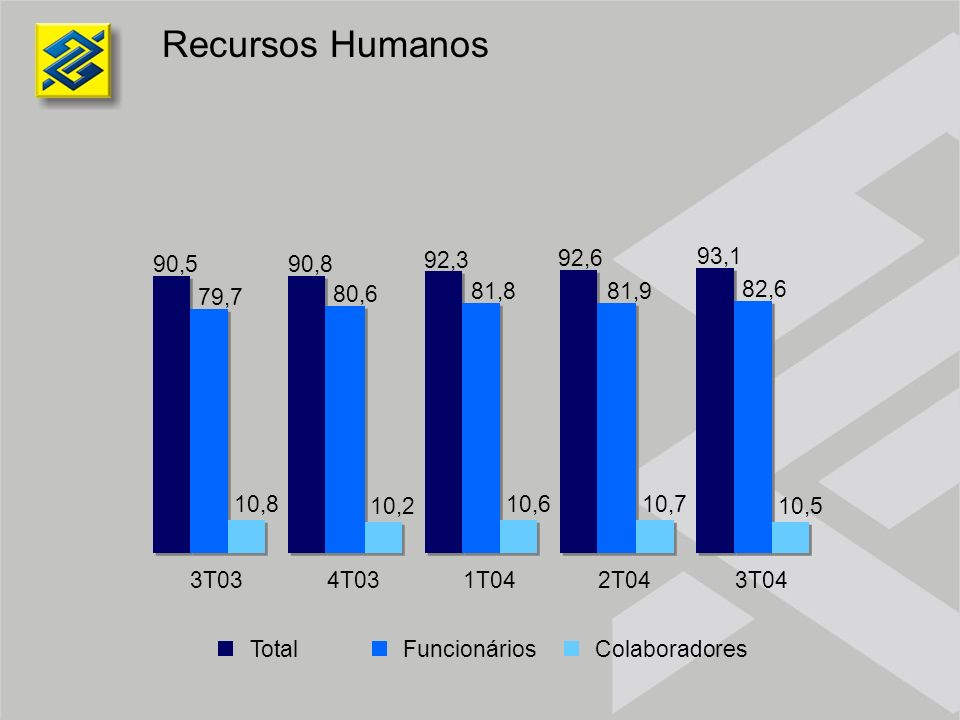 Recursos Humanos90,5. 90,8. 92,3. 92,6. 93,1. 79,7. 80,6. 81,8. 81,9. 82,6. 10,8. 10,2. 10,6. 10,7.