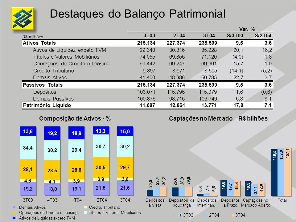Composição de Ativos - % Captações no Mercado – R$ bilhões