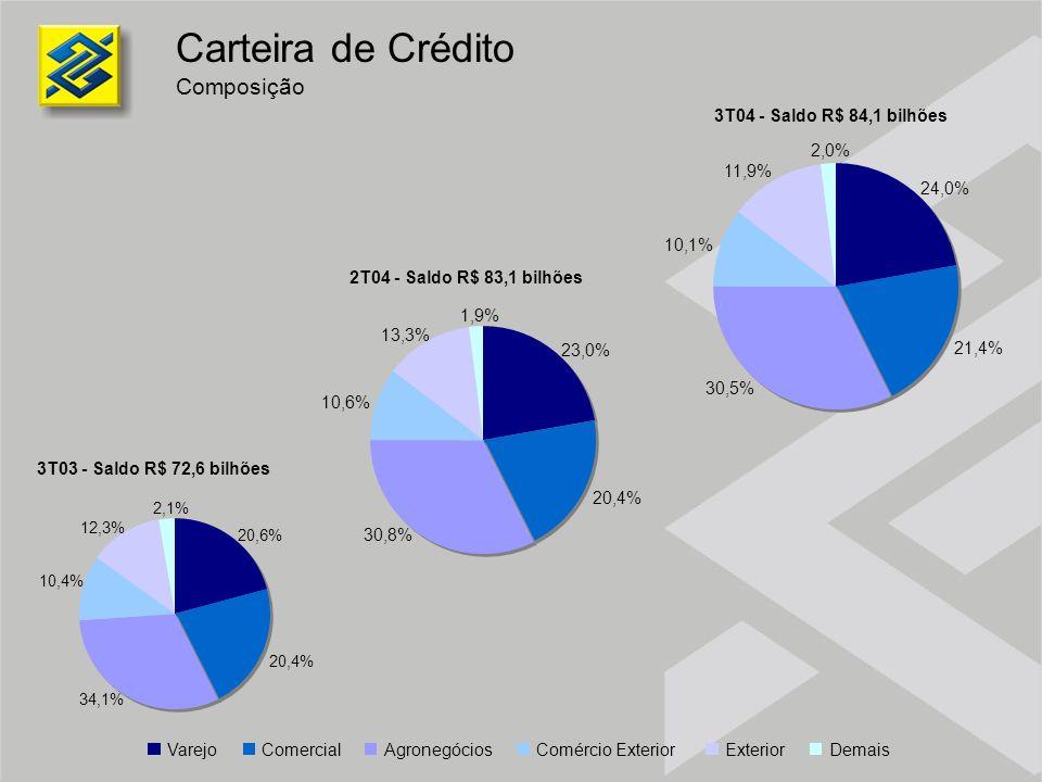 Carteira de Crédito Composição 3T04 - Saldo R$ 84,1 bilhões 2,0% 11,9%