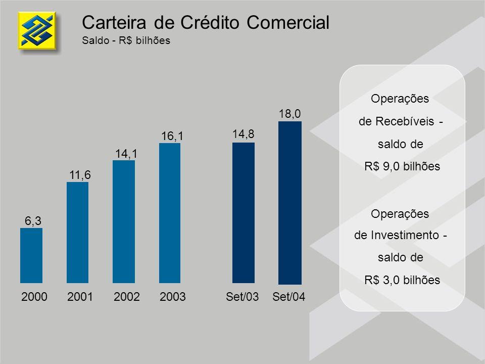 Carteira de Crédito Comercial