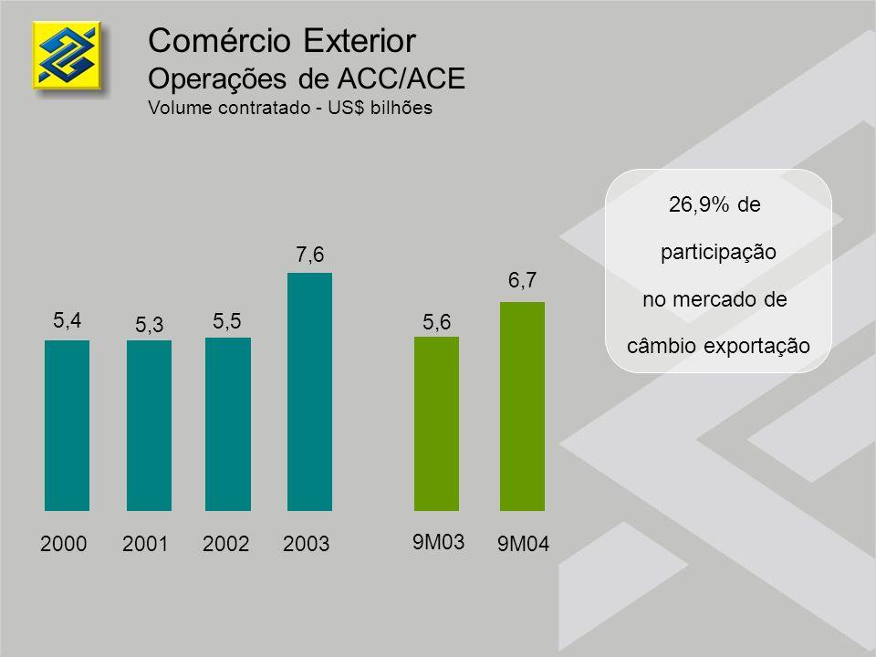 Comércio Exterior Operações de ACC/ACE 26,9% de participação