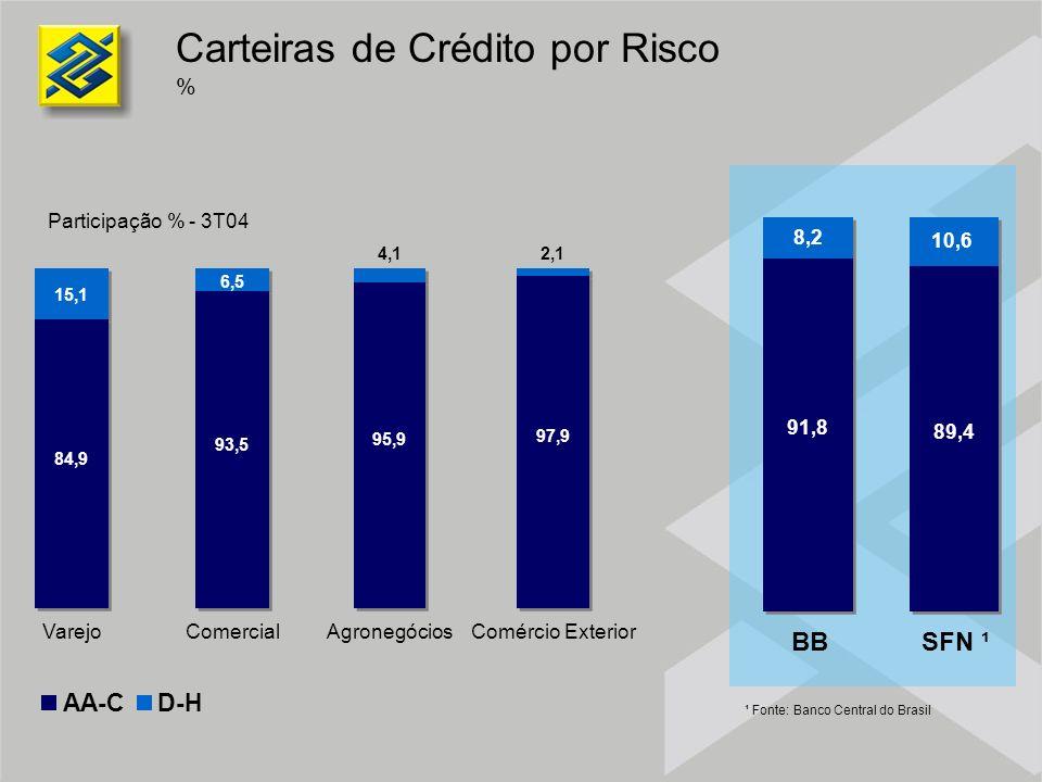 Carteiras de Crédito por Risco