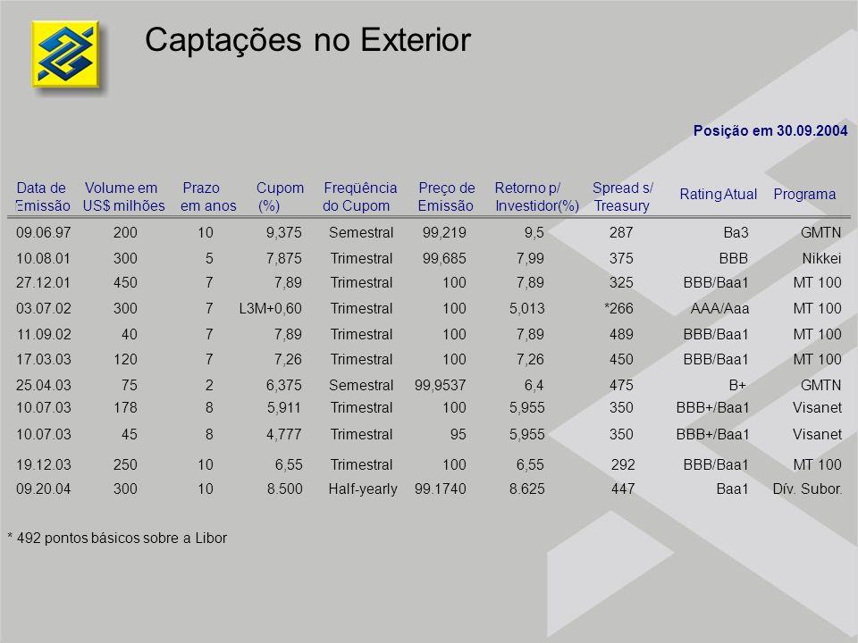Captações no Exterior Posição em 30.09.2004 Data de Volume em Prazo