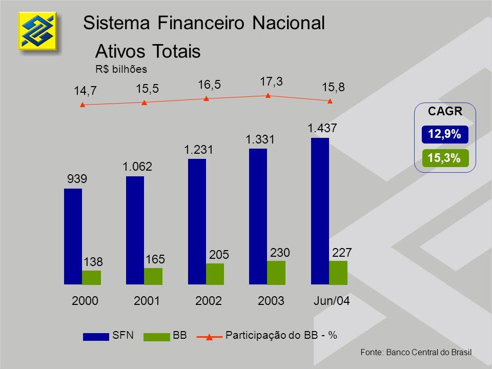 Sistema Financeiro Nacional Ativos Totais