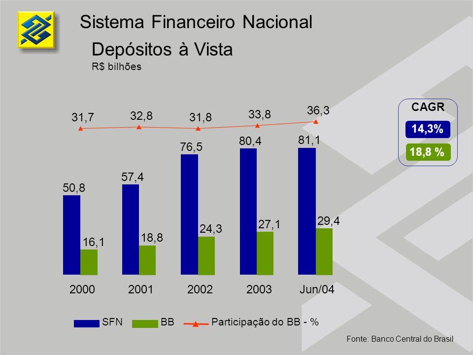 Sistema Financeiro Nacional Depósitos à Vista