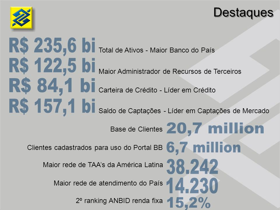 R$ 235,6 bi R$ 122,5 bi R$ 84,1 bi R$ 157,1 bi 20,7 million