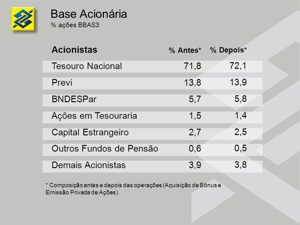 Base Acionária Acionistas Tesouro Nacional Previ BNDESPar