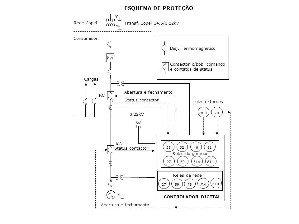 ESQUEMA DE PROTEÇÃO Y Rede Copel Transf. Copel 34,5/0,22kV Consumidor