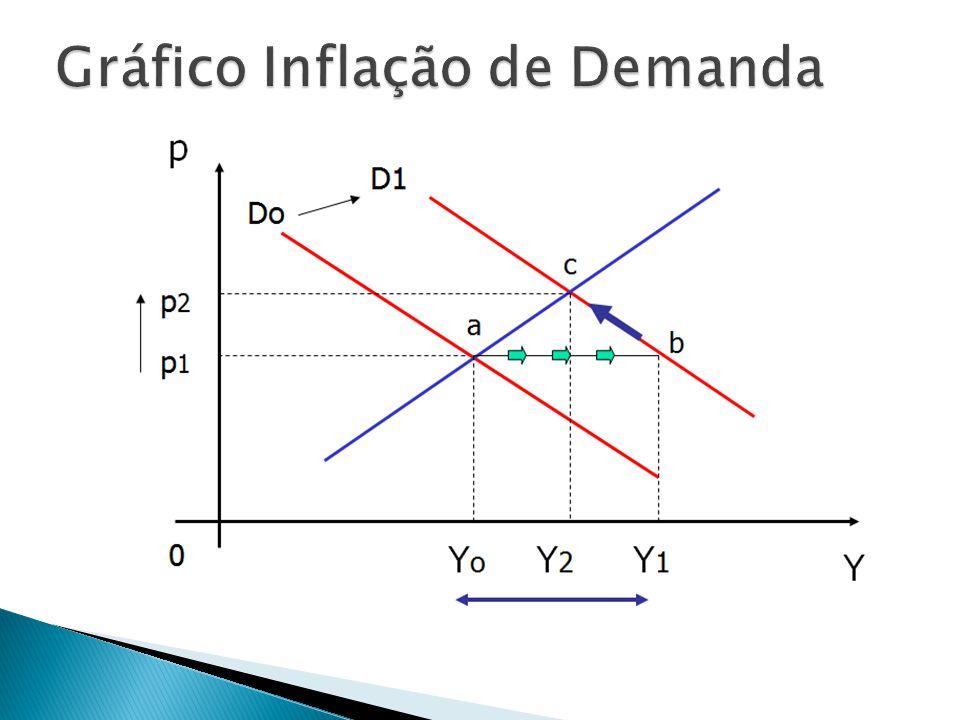 Gráfico Inflação de Demanda