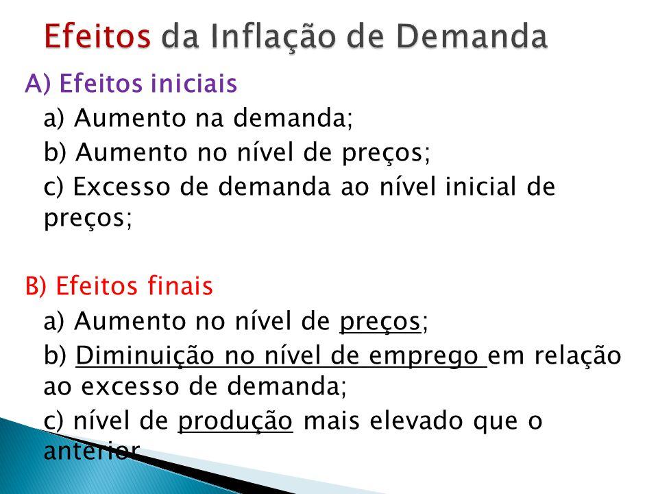 Efeitos da Inflação de Demanda