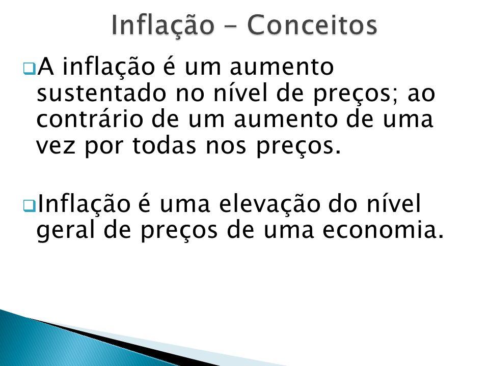 Inflação - Conceitos A inflação é um aumento sustentado no nível de preços; ao contrário de um aumento de uma vez por todas nos preços.
