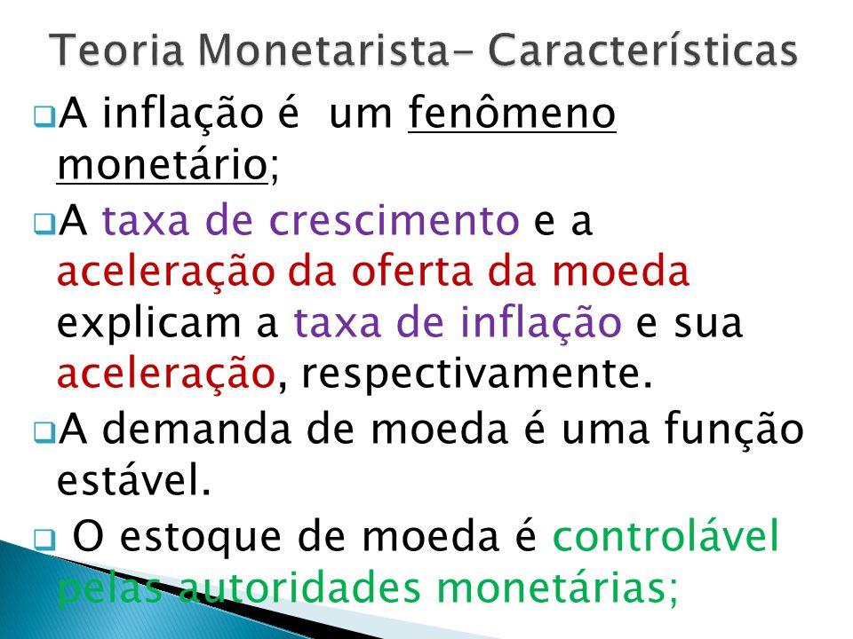 Teoria Monetarista- Características