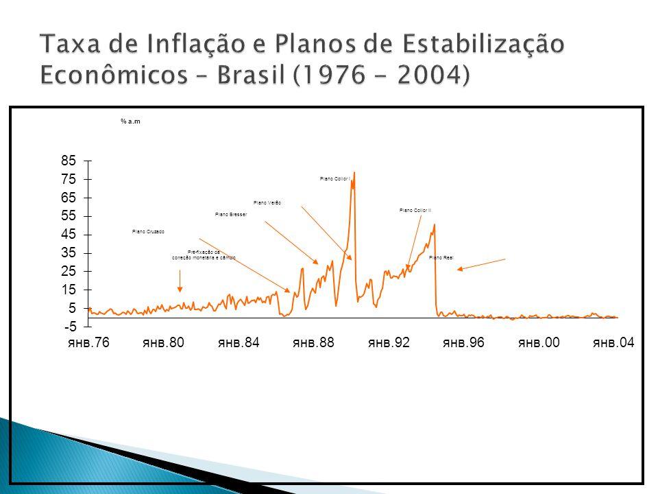 Taxa de Inflação e Planos de Estabilização Econômicos – Brasil (1976 - 2004)
