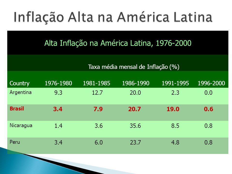 Inflação Alta na América Latina