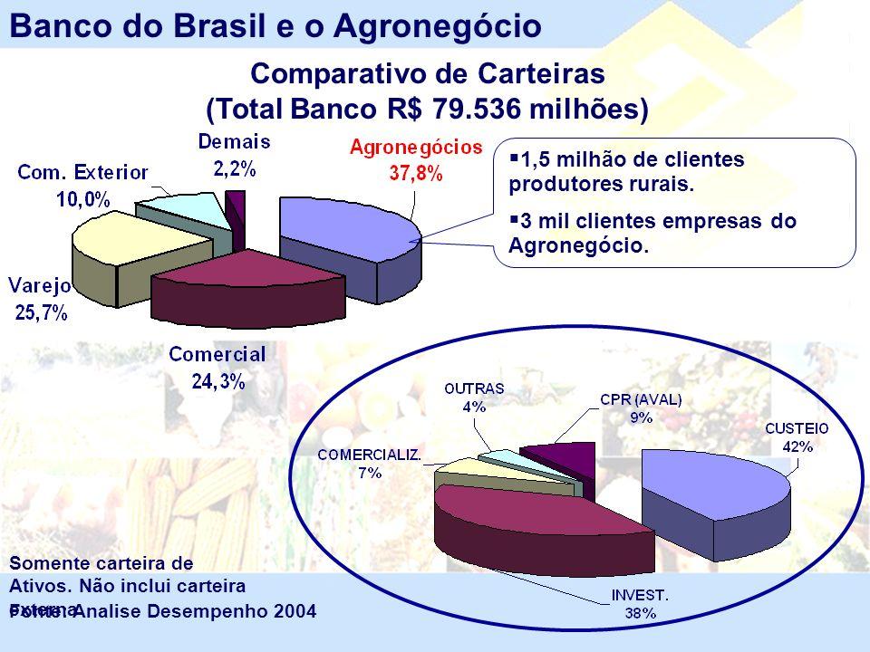 Comparativo de Carteiras (Total Banco R$ 79.536 milhões)