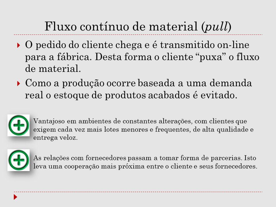 Fluxo contínuo de material (pull)