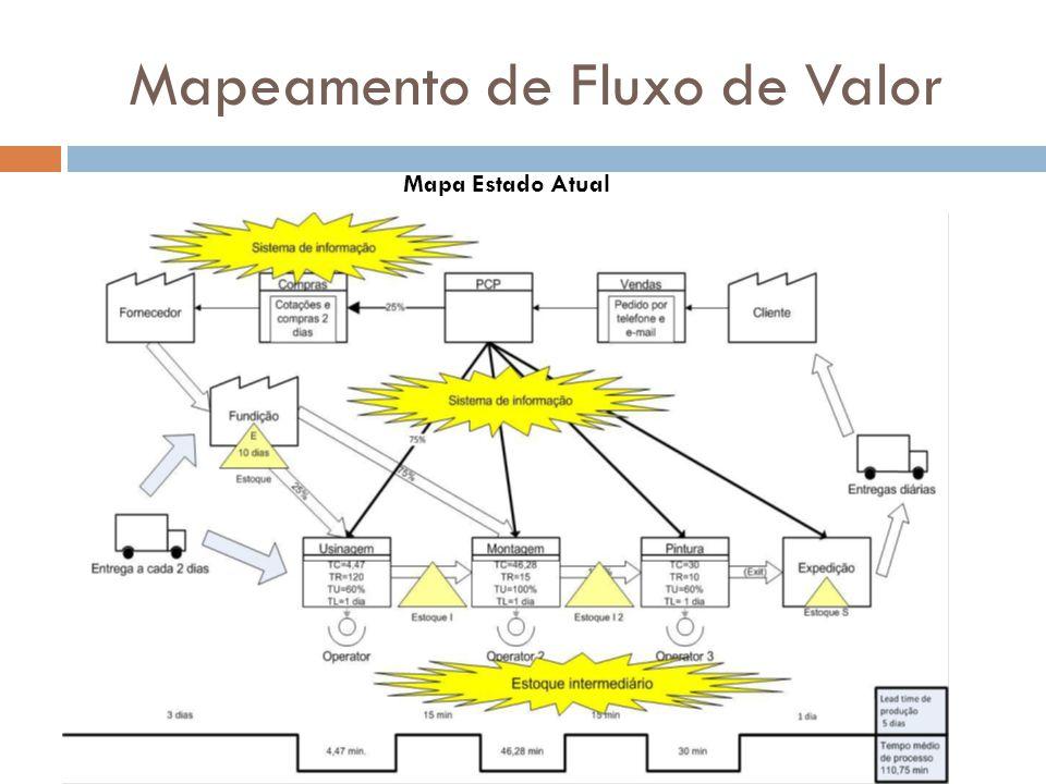 Mapeamento de Fluxo de Valor