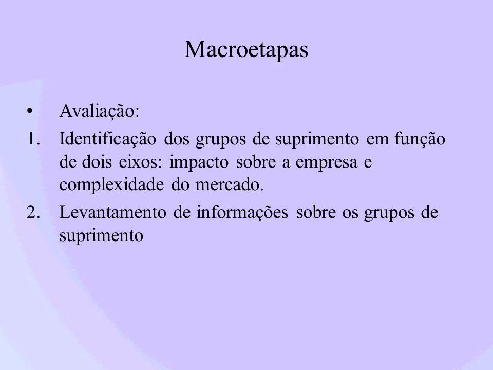 Macroetapas Avaliação: