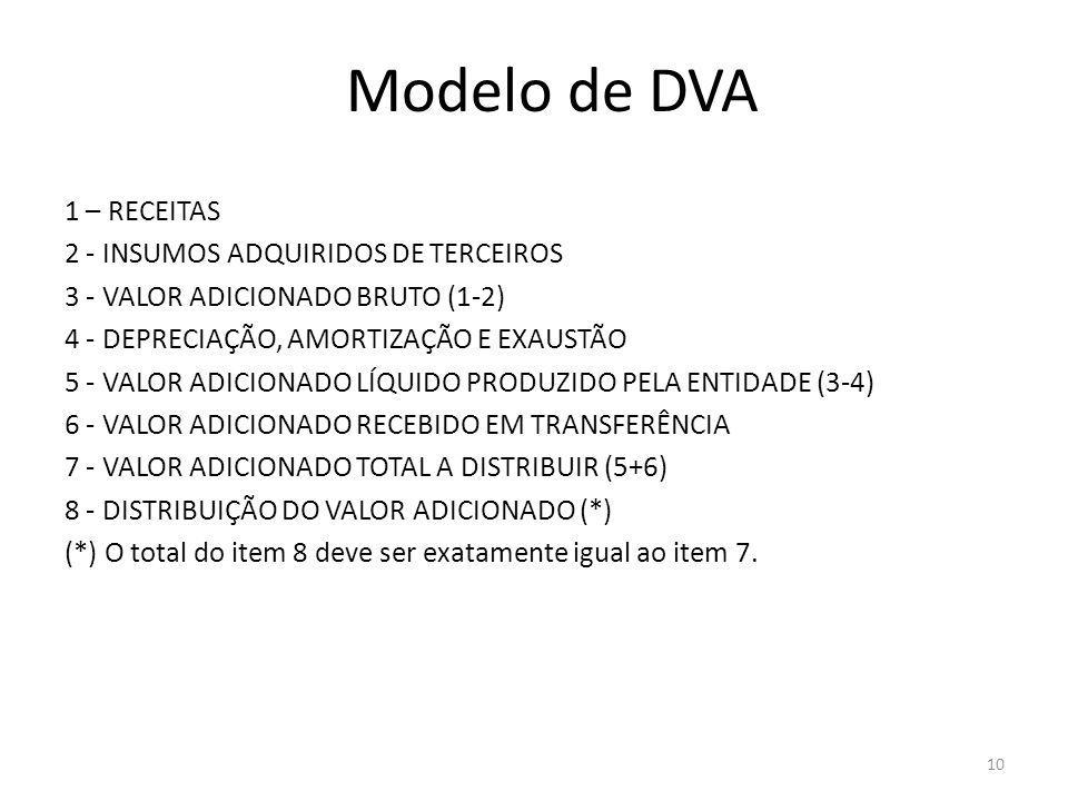Modelo de DVA 1 – RECEITAS 2 - INSUMOS ADQUIRIDOS DE TERCEIROS