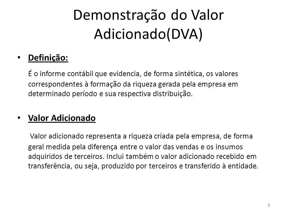 Demonstração do Valor Adicionado(DVA)