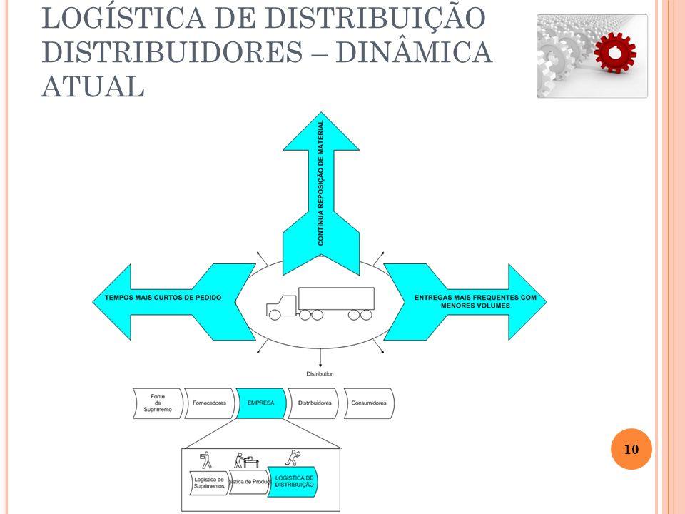 LOGÍSTICA DE DISTRIBUIÇÃO DISTRIBUIDORES – DINÂMICA ATUAL