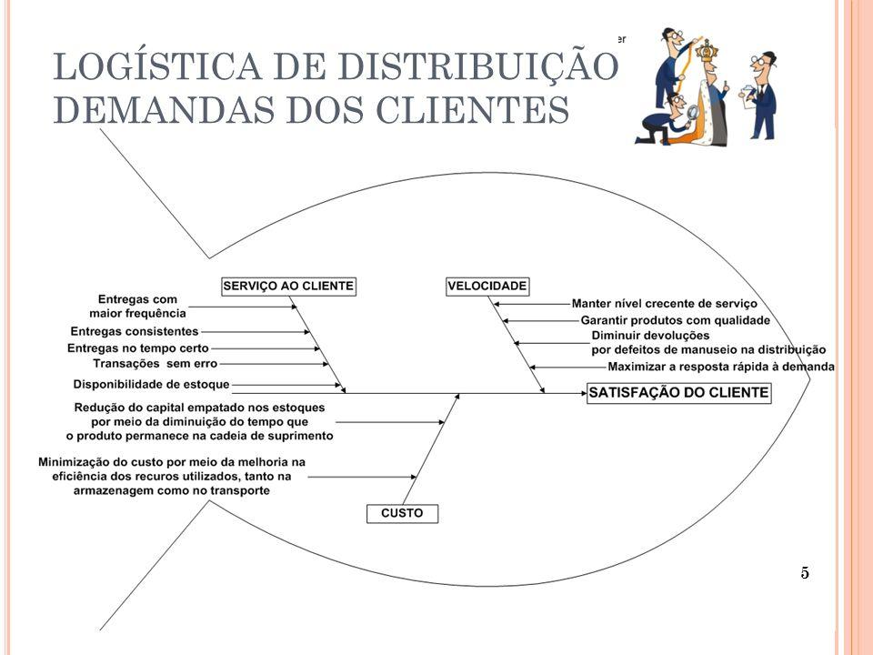 LOGÍSTICA DE DISTRIBUIÇÃO DEMANDAS DOS CLIENTES
