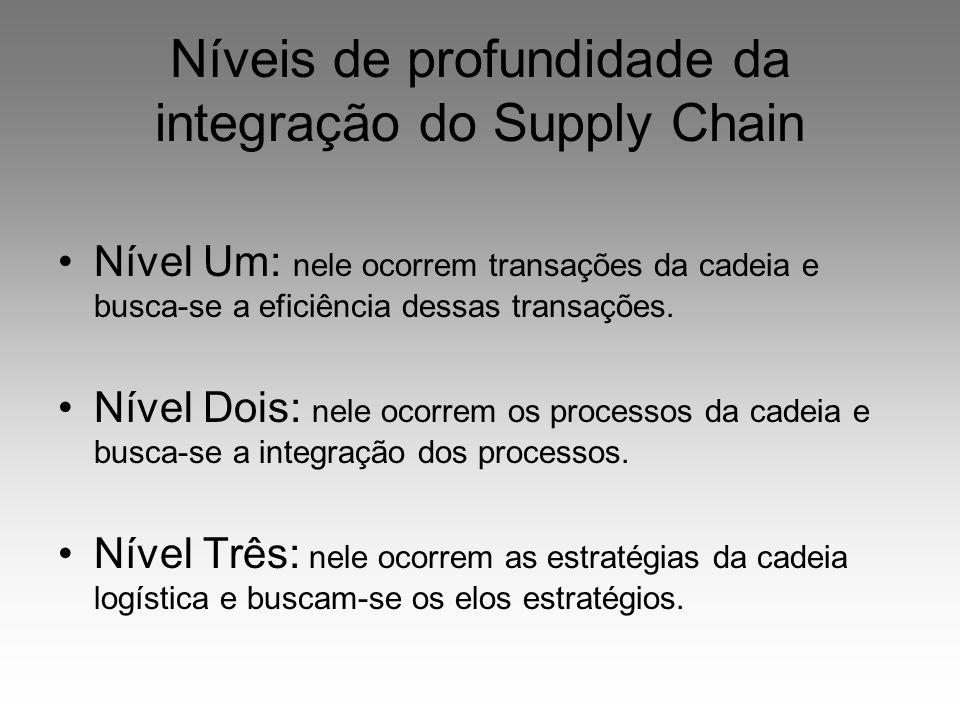 Níveis de profundidade da integração do Supply Chain