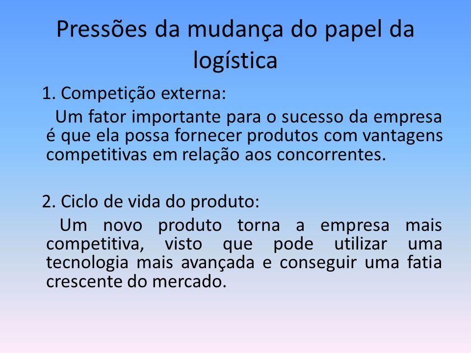 Pressões da mudança do papel da logística