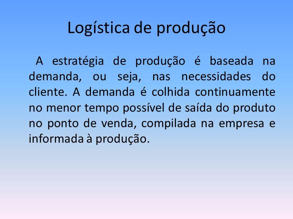 Logística de produção