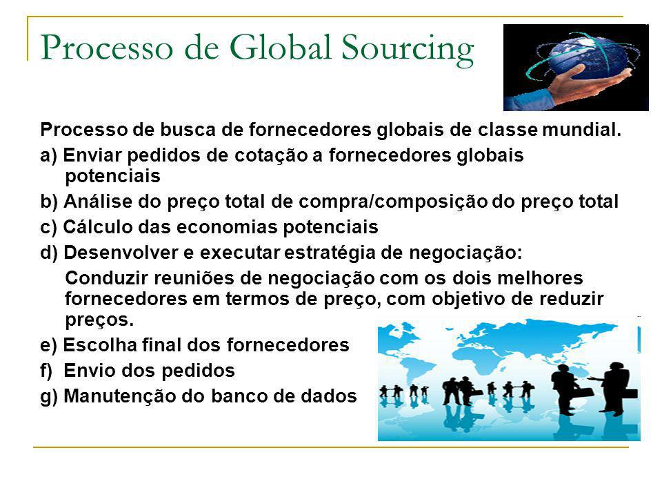 Processo de Global Sourcing