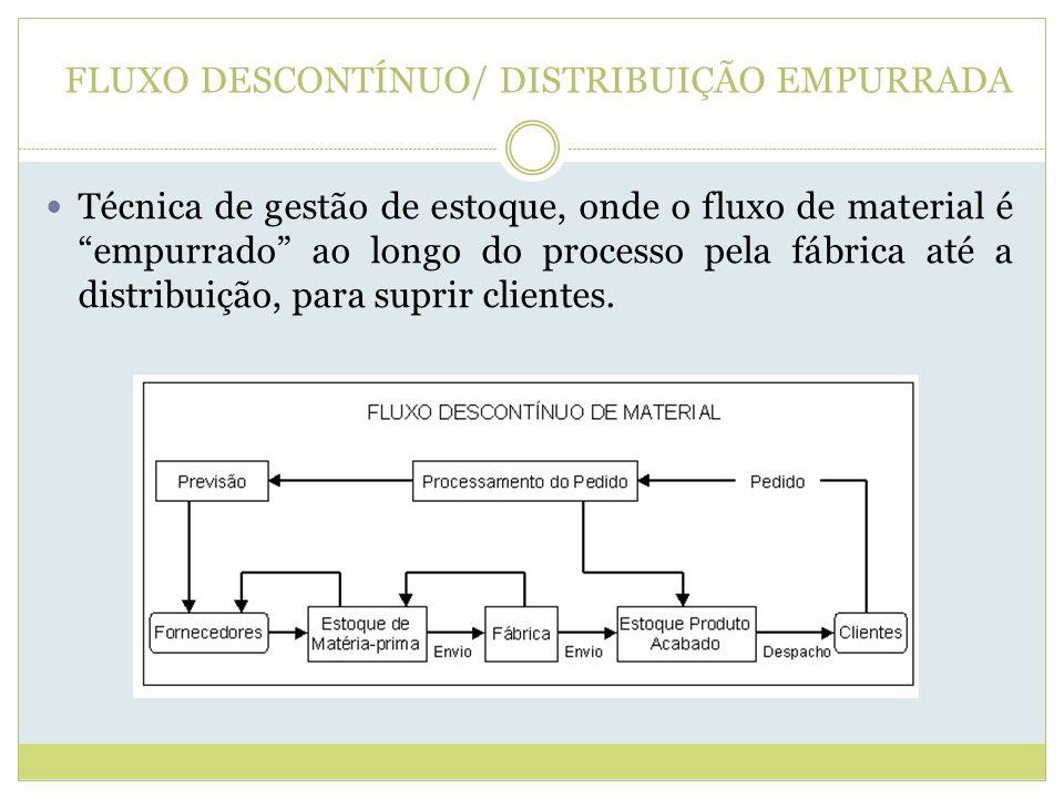 FLUXO DESCONTÍNUO/ DISTRIBUIÇÃO EMPURRADA