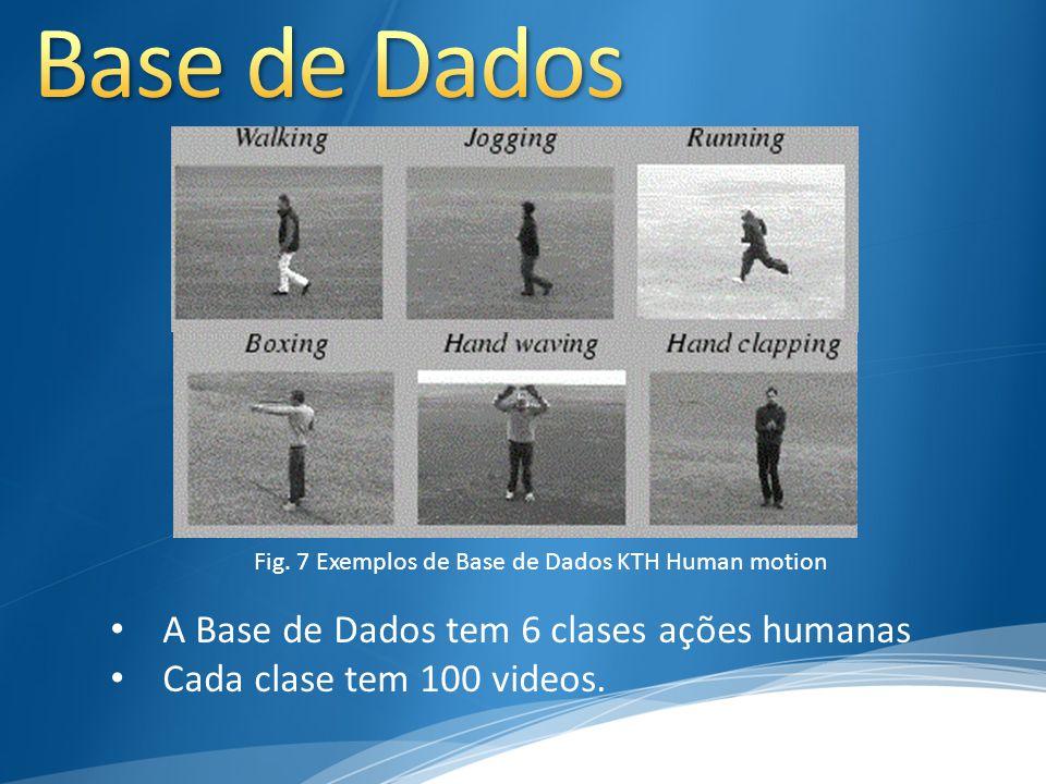 Base de Dados A Base de Dados tem 6 clases ações humanas