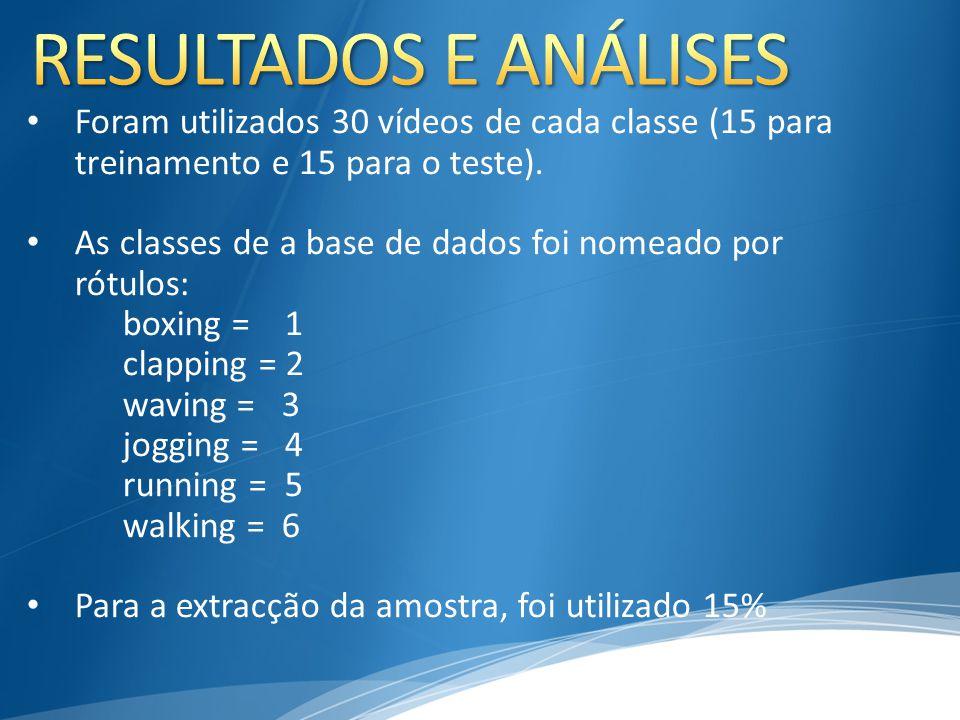 RESULTADOS E ANÁLISES Foram utilizados 30 vídeos de cada classe (15 para treinamento e 15 para o teste).