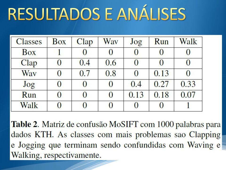 RESULTADOS E ANÁLISES