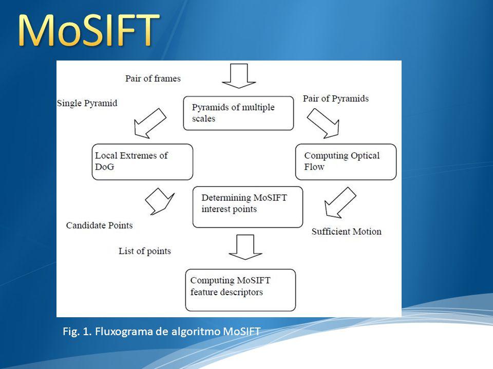 MoSIFT Fig. 1. Fluxograma de algoritmo MoSIFT