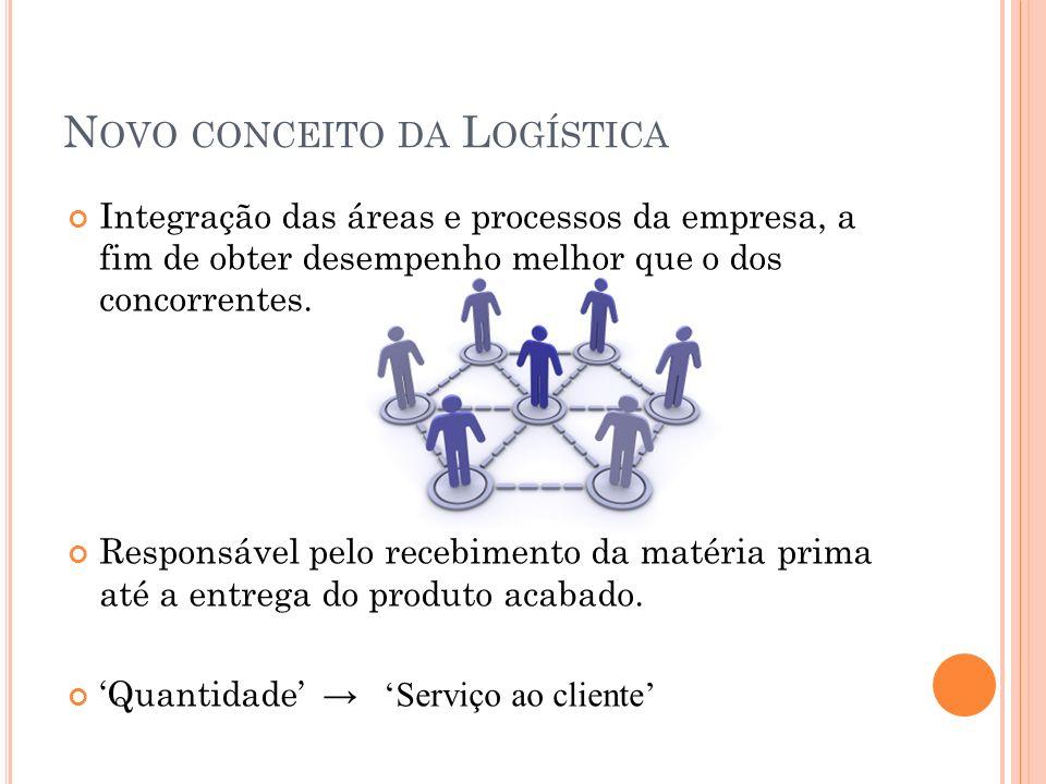 Novo conceito da Logística