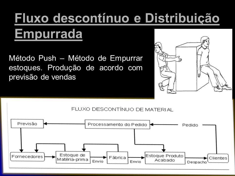 Fluxo descontínuo e Distribuição Empurrada